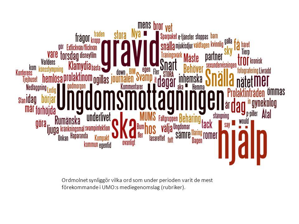 Ordmolnet synliggör vilka ord som under perioden varit de mest förekommande i UMO:s mediegenomslag (rubriker).
