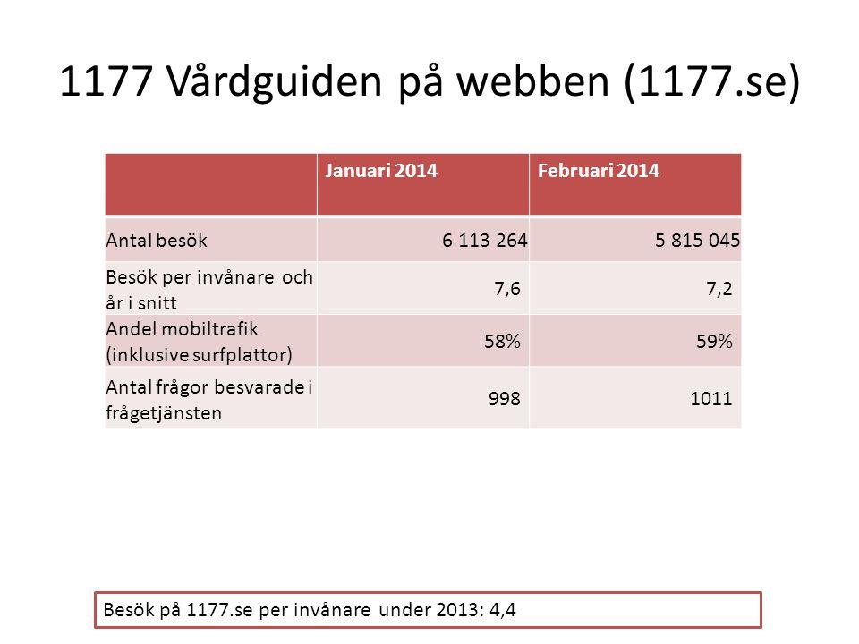 1177 Vårdguiden på webben (1177.se) Januari 2014Februari 2014 Antal besök6 113 2645 815 045 Besök per invånare och år i snitt 7,67,2 Andel mobiltrafik