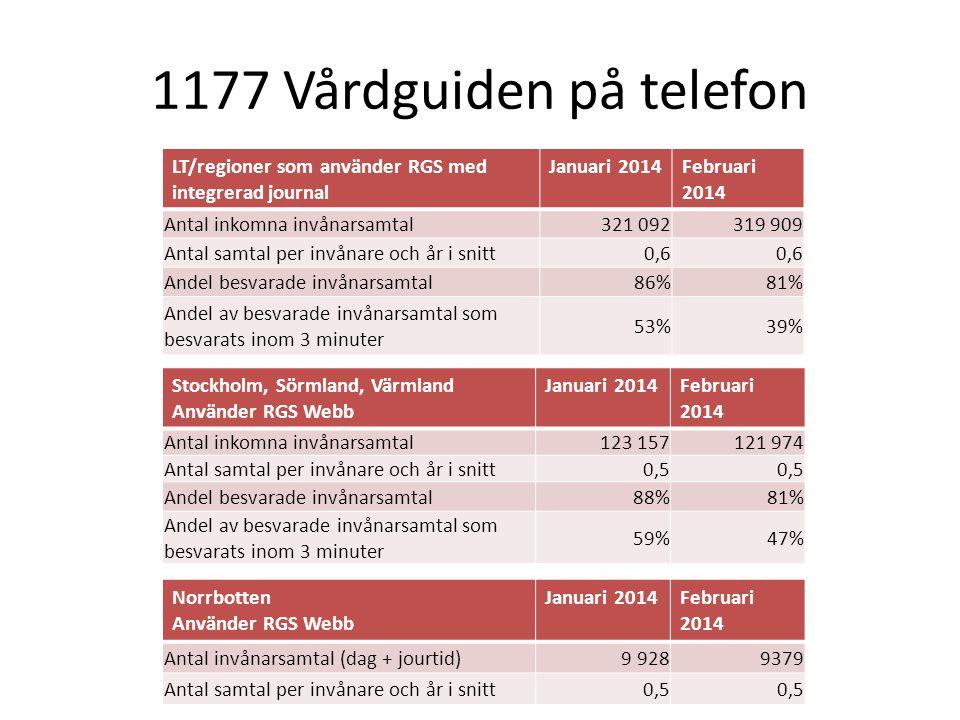 1177 Vårdguiden på telefon LT/regioner som använder RGS med integrerad journal Januari 2014Februari 2014 Antal inkomna invånarsamtal321 092319 909 Ant