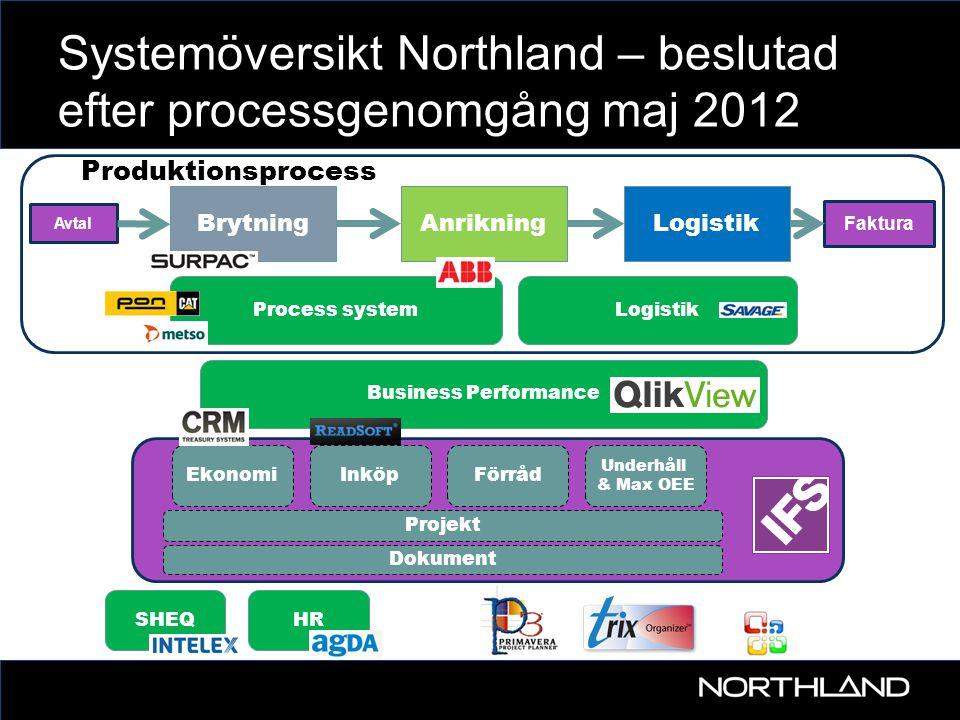Systemöversikt Northland – beslutad efter processgenomgång maj 2012 BrytningAnrikningLogistik Avtal Faktura SHEQHR Underhåll & Max OEE Förråd Projekt