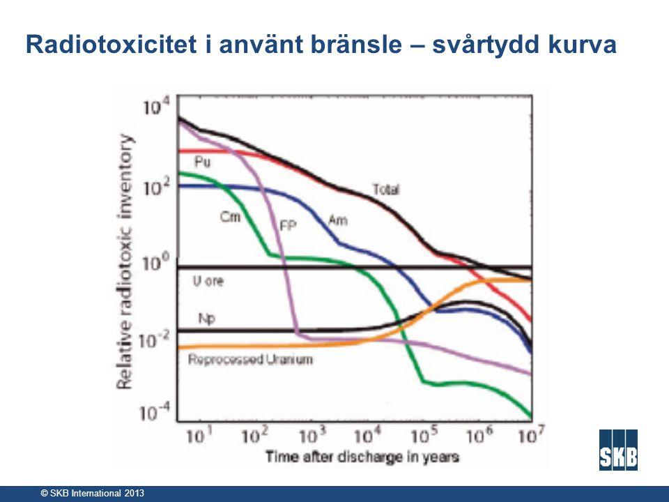 © SKB International 2013 Radiotoxicitet i använt bränsle – svårtydd kurva