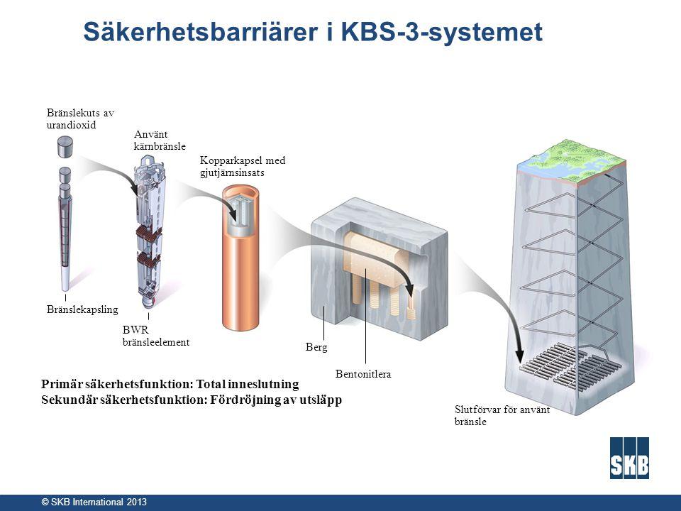 © SKB International 2013 Säkerhetsbarriärer i KBS-3-systemet Bränslekuts av urandioxid Använt kärnbränsle Bränslekapsling Kopparkapsel med gjutjärnsin