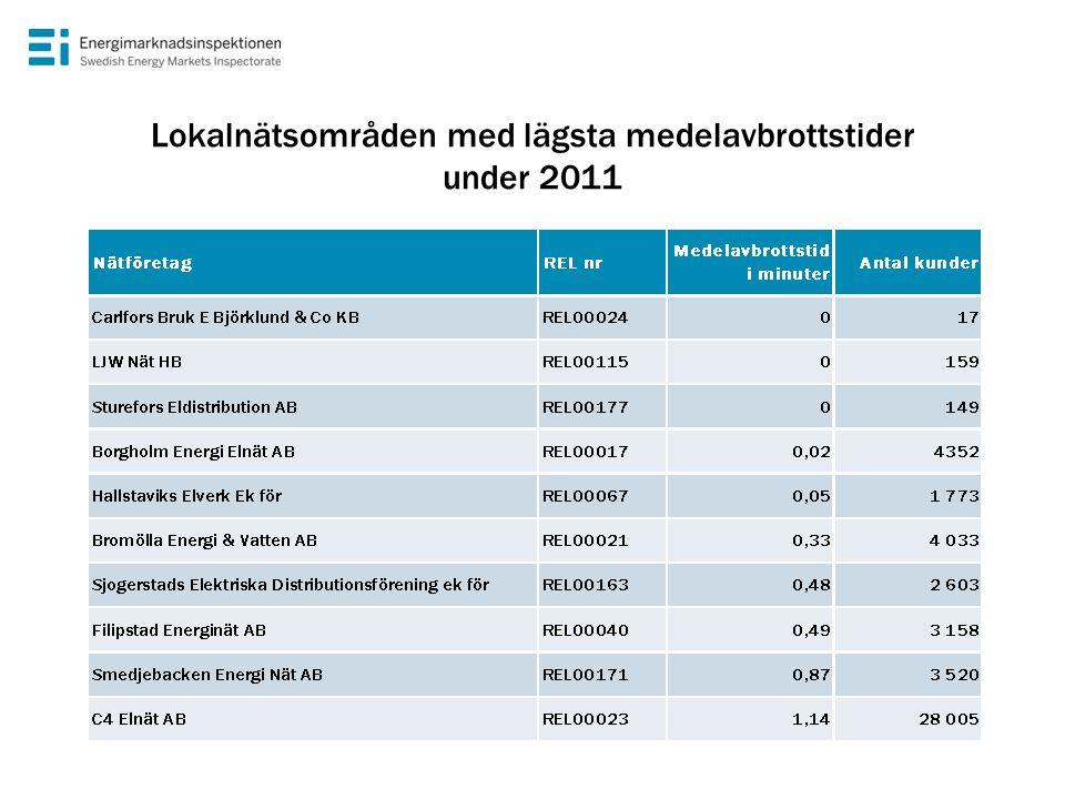 Lokalnätsområden med lägsta medelavbrottstider under 2011