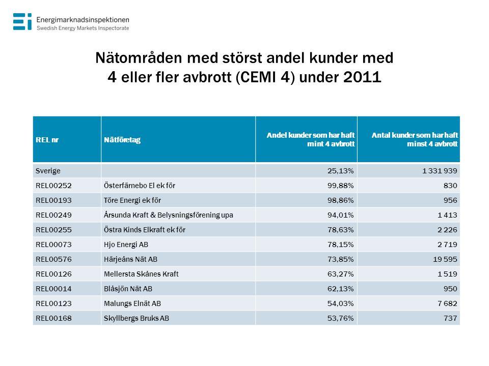 Nätområden med störst andel kunder med 4 eller fler avbrott (CEMI 4) under 2011 REL nrNätföretag Andel kunder som har haft mint 4 avbrott Antal kunder