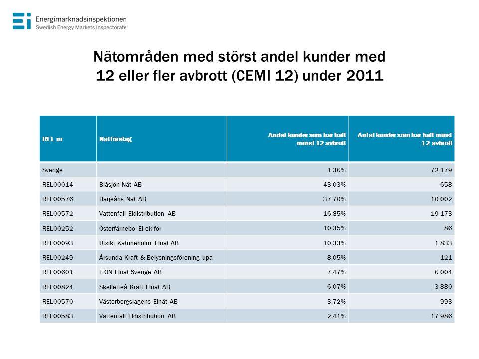 Nätområden med störst andel kunder med 12 eller fler avbrott (CEMI 12) under 2011 REL nrNätföretag Andel kunder som har haft minst 12 avbrott Antal ku