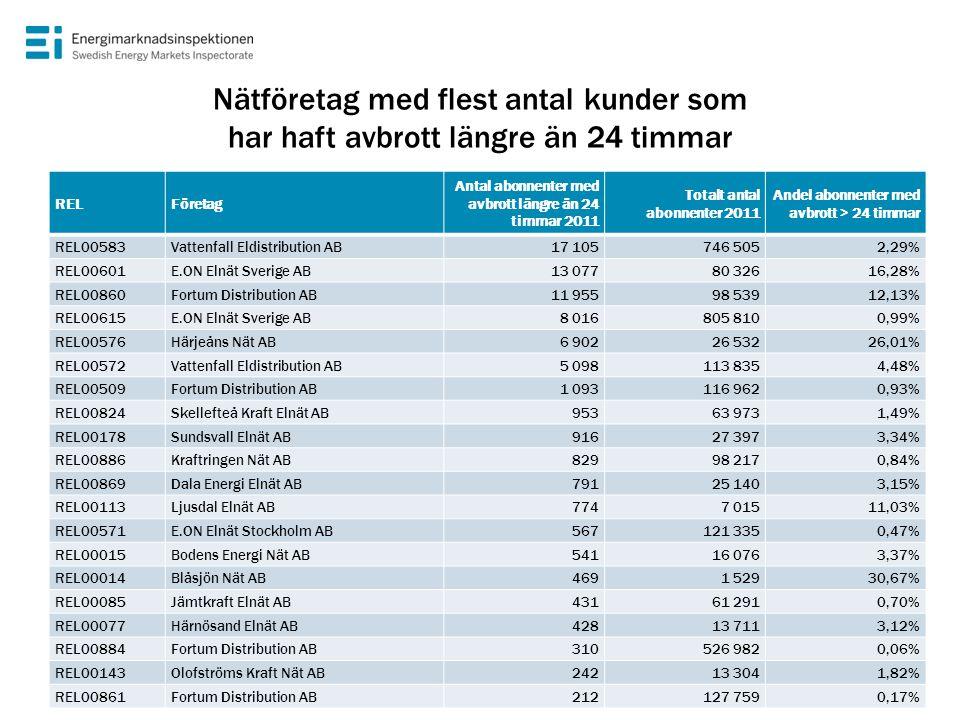 Nätföretag med flest antal kunder som har haft avbrott längre än 24 timmar RELFöretag Antal abonnenter med avbrott längre än 24 timmar 2011 Totalt ant