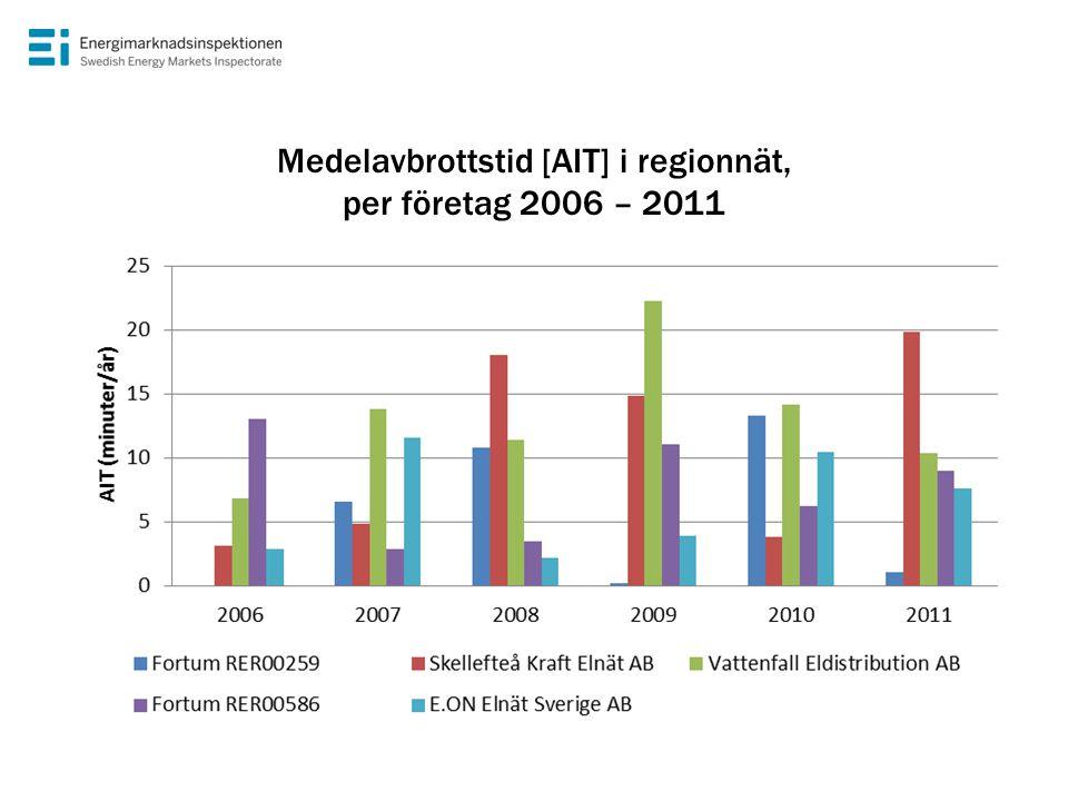 Medelavbrottstid [AIT] i regionnät, per företag 2006 – 2011