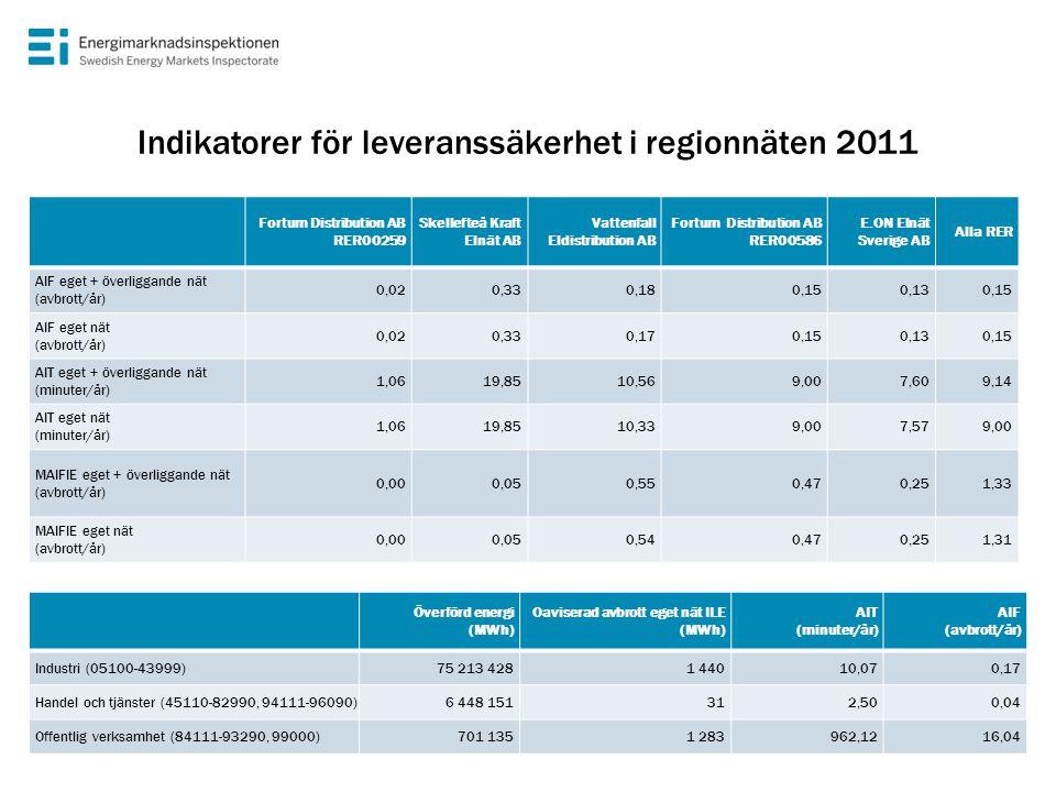 Indikatorer för leveranssäkerhet i regionnäten 2011 Fortum Distribution AB RER00259 Skellefteå Kraft Elnät AB Vattenfall Eldistribution AB Fortum Dist