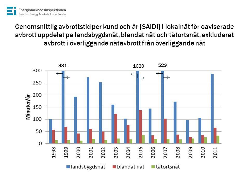 Genomsnittlig avbrottstid per kund och år [SAIDI] i lokalnät för oaviserade avbrott uppdelat på landsbygdsnät, blandat nät och tätortsnät, exkluderat