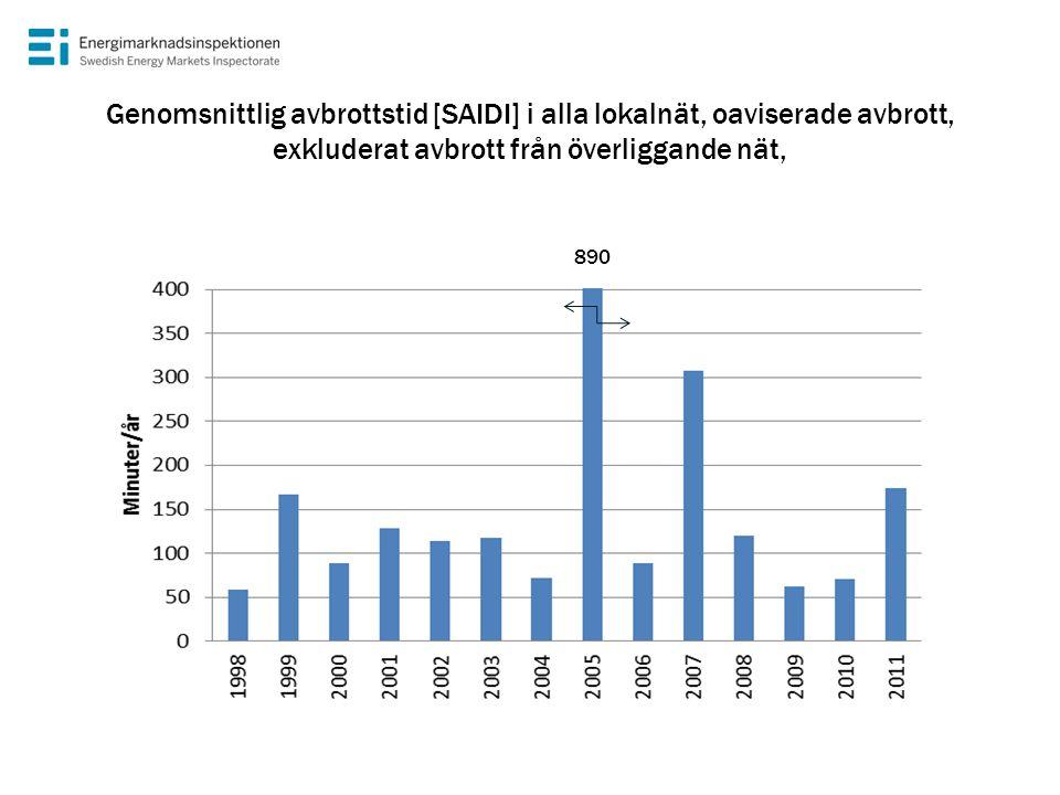 Genomsnittlig avbrottstid [SAIDI] i alla lokalnät, oaviserade avbrott, exkluderat avbrott från överliggande nät, 890