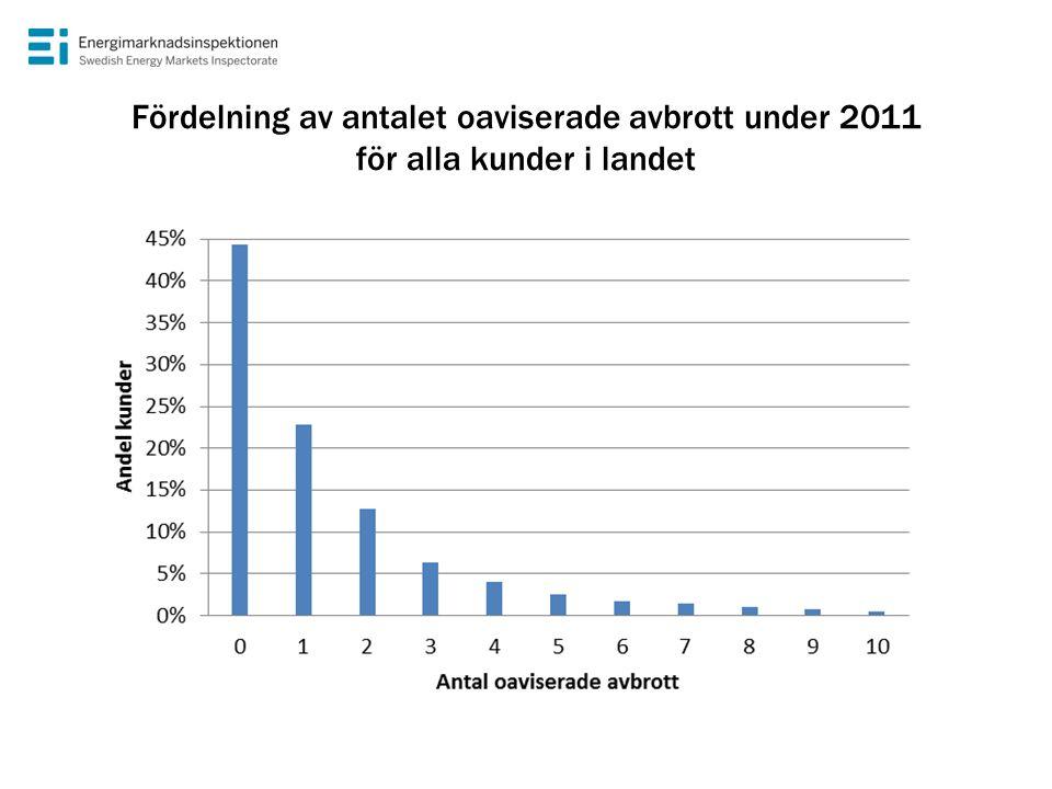 Fördelning av antalet oaviserade avbrott under 2011 för alla kunder i landet