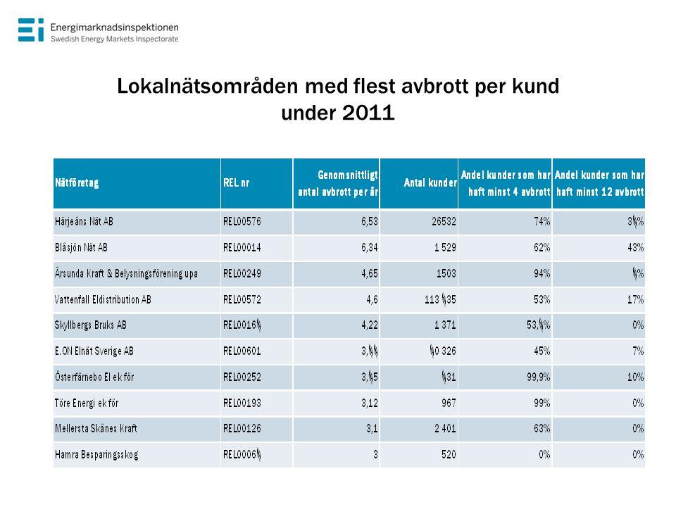 Lokalnätsområden med längsta medelavbrottstider under 2011 NätföretagREL nr Medelavbrottstid i minuter Antal kunder Andel kunder som har haft minst 4 avbrott Andel kunder som har haft minst 12 avbrott Härjeåns Nät ABREL00576 1 53526 53274%38% Blåsjön Nät ABREL00014 1 4331 52962%43% E.ON Elnät Sverige ABREL00601 1 08680 32645%7% Hamra BesparingsskogREL00068 8985200% Fortum Distribution ABREL00860 75898 53931%0% Elektra Nät ABREL00026 5453 94217%0% Vattenfall Eldistribution ABREL00572 515113 80553%17% Ljusdal Elnät ABREL00113 5107 0152%0% Mellersta Skånes KraftREL00126 4602 40163%0% Brittedals Elnät ek förREL00020 4433 63626%0%