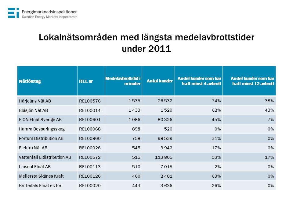 Lokalnätsområden med längsta medelavbrottstider under 2011 NätföretagREL nr Medelavbrottstid i minuter Antal kunder Andel kunder som har haft minst 4