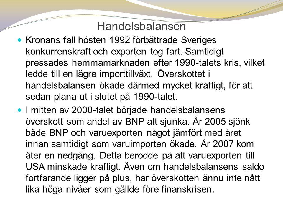 Handelsbalansen  Kronans fall hösten 1992 förbättrade Sveriges konkurrenskraft och exporten tog fart. Samtidigt pressades hemmamarknaden efter 1990-t