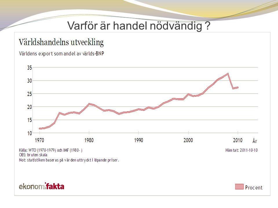  Små rika länder som Sverige och Nederländerna är mer beroende av handeln än USA som har en stor hemmamarknad