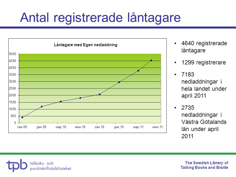 The Swedish Library of Talking Books and Braille Antal registrerade låntagare •4640 registrerade låntagare •1299 registrerare •7183 nedladdningar i he