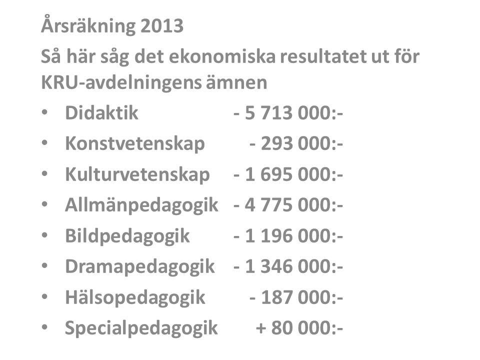 Årsräkning 2013 Så här såg det ekonomiska resultatet ut för KRU-avdelningens ämnen • Didaktik- 5 713 000:- • Konstvetenskap- 293 000:- • Kulturvetenskap- 1 695 000:- • Allmänpedagogik - 4 775 000:- • Bildpedagogik- 1 196 000:- • Dramapedagogik- 1 346 000:- • Hälsopedagogik- 187 000:- • Specialpedagogik+ 80 000:-
