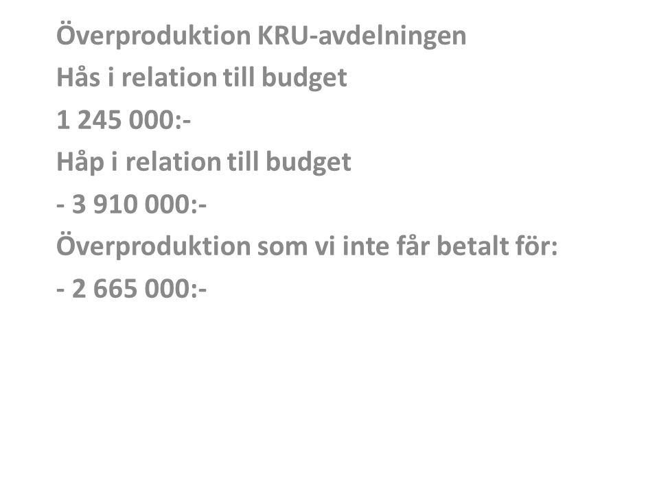 Överproduktion KRU-avdelningen Hås i relation till budget 1 245 000:- Håp i relation till budget - 3 910 000:- Överproduktion som vi inte får betalt för: - 2 665 000:-