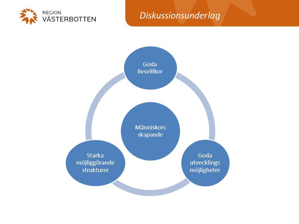 www.regionvasterbotten.se Tre inriktningar • Attraktiva hållbara samhällen • Global konkurrenskraft och kompetens • Smart sammankopplad region