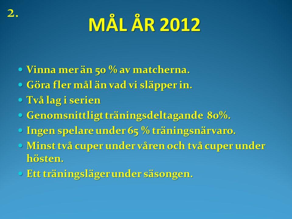 MÅL ÅR 2012 MÅL ÅR 2012  Vinna mer än 50 % av matcherna.
