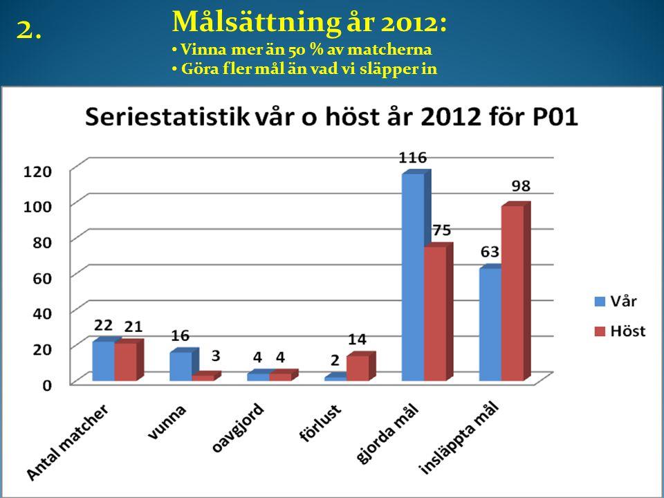 Målsättning år 2012: • Vinna mer än 50 % av matcherna • Göra fler mål än vad vi släpper in 2.