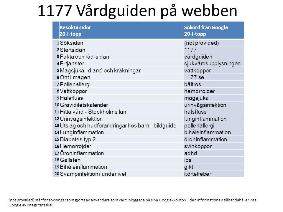 Besökta sidor 20-i-topp Sökord från Google 20-i-topp 1 Söksidan(not provided) 2 Startsidan1177 3 Fakta och råd-sidanvårdguiden 4 E-tjänstersjukvårdsup