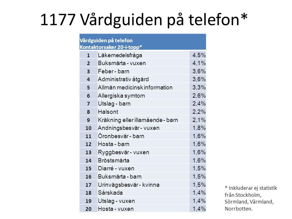 * Inkluderar ej statistik från Stockholm, Sörmland, Värmland, Norrbotten. Vårdguiden på telefon Kontaktorsaker 20-i-topp* 1 Läkemedelsfråga4,5% 2 Buks