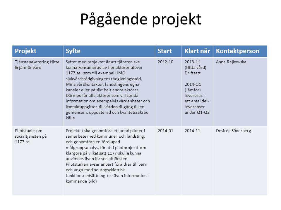 Pågående projekt ProjektSyfteStartKlart närKontaktperson Tjänstepaketering Hitta & jämför vård Syftet med projektet är att tjänsten ska kunna konsumer
