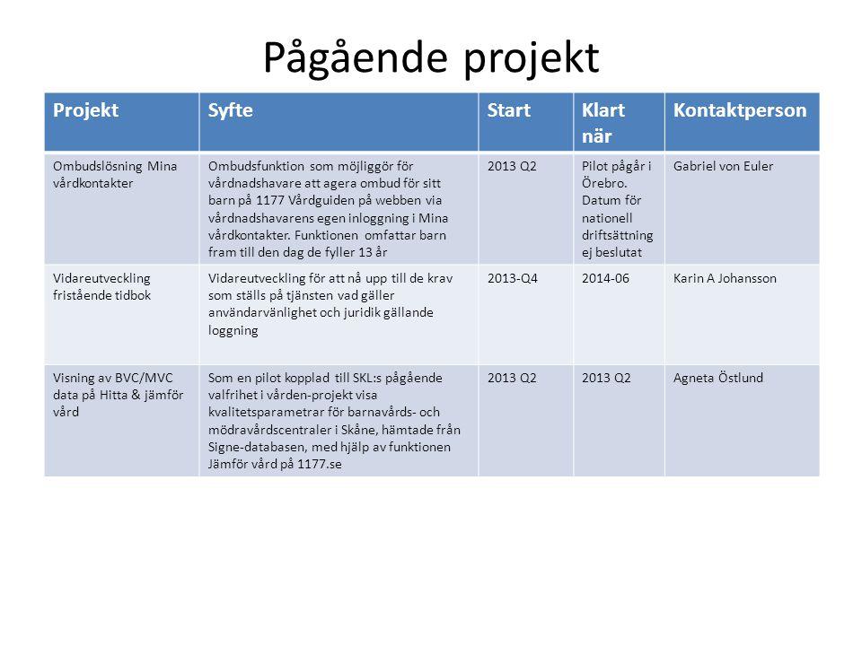 Pågående projekt ProjektSyfteStartKlart när Kontaktperson Ombudslösning Mina vårdkontakter Ombudsfunktion som möjliggör för vårdnadshavare att agera o