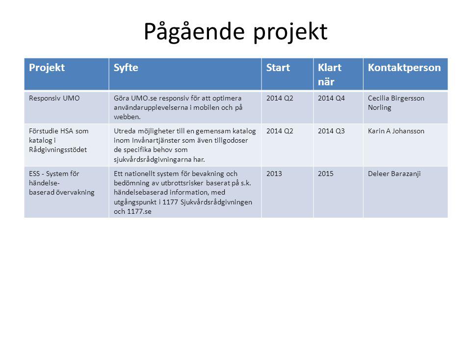 Pågående projekt ProjektSyfteStartKlart när Kontaktperson Responsiv UMOGöra UMO.se responsiv för att optimera användarupplevelserna i mobilen och på w