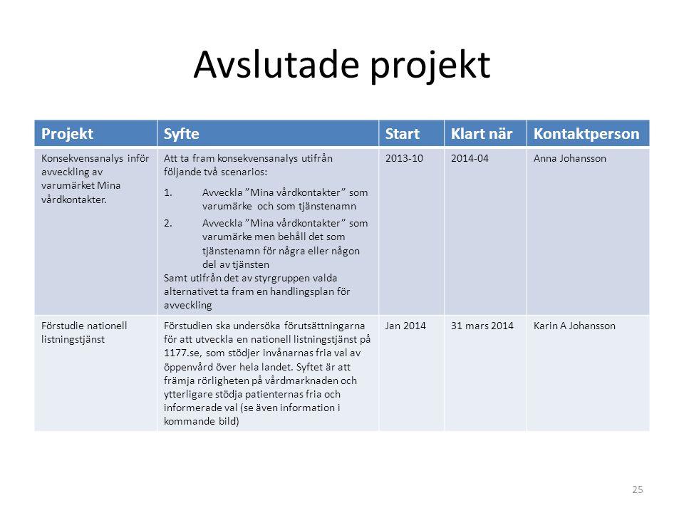 Avslutade projekt 25 ProjektSyfteStartKlart närKontaktperson Konsekvensanalys inför avveckling av varumärket Mina vårdkontakter. Att ta fram konsekven