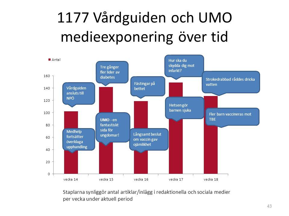 1177 Vårdguiden och UMO medieexponering över tid 43 Medhelp fortsätter överklaga upphandling Vårdguiden ansluts till NPÖ Tre gånger fler lider av diab