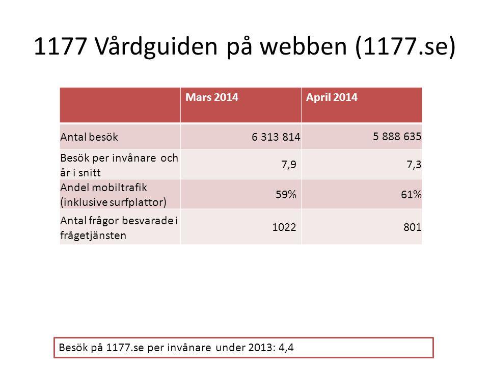 1177 Vårdguiden på webben (1177.se) Mars 2014April 2014 Antal besök6 313 8145 888 635 Besök per invånare och år i snitt 7,9 7,3 Andel mobiltrafik (ink