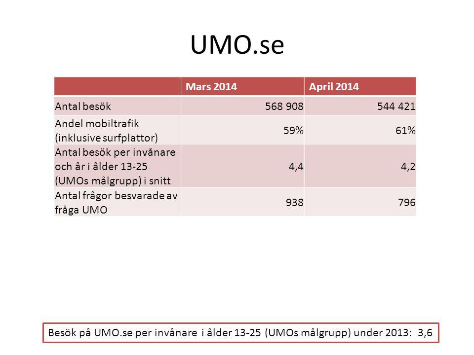 UMO.se Mars 2014April 2014 Antal besök568 908 544 421 Andel mobiltrafik (inklusive surfplattor) 59%61% Antal besök per invånare och år i ålder 13-25 (