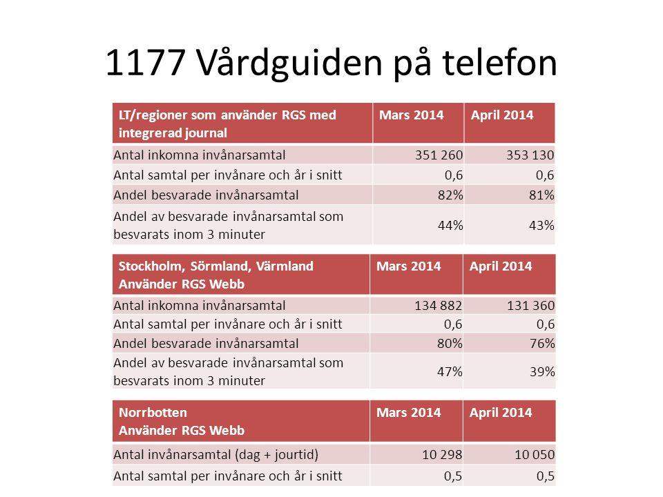1177 Vårdguiden på telefon LT/regioner som använder RGS med integrerad journal Mars 2014April 2014 Antal inkomna invånarsamtal351 260353 130 Antal sam