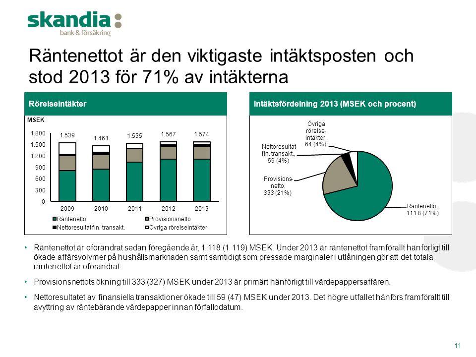 Räntenettot är den viktigaste intäktsposten och stod 2013 för 71% av intäkterna 11 •Räntenettot är oförändrat sedan föregående år, 1 118 (1 119) MSEK.