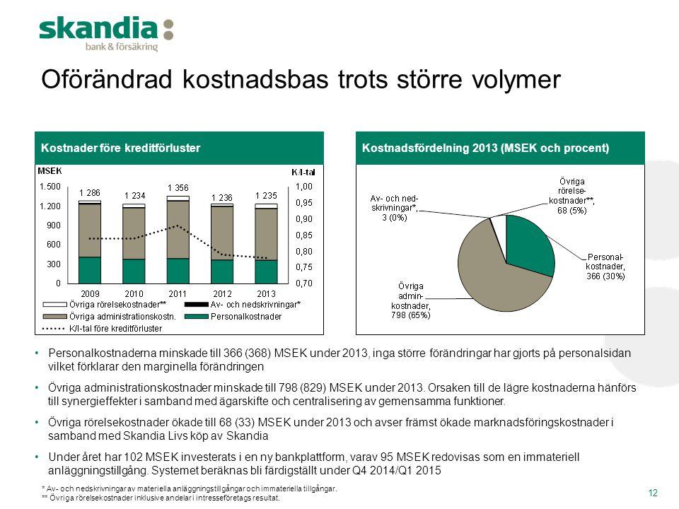 Oförändrad kostnadsbas trots större volymer 12 •Personalkostnaderna minskade till 366 (368) MSEK under 2013, inga större förändringar har gjorts på pe
