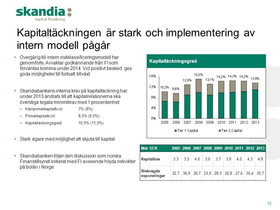 Kapitaltäckningen är stark och implementering av intern modell pågår •Övergång till intern riskklassificeringsmodell har genomförts. Avvaktar godkänna