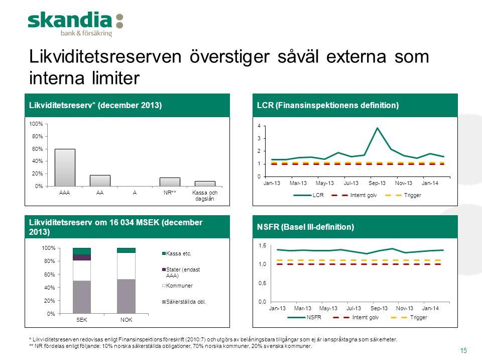 Likviditetsreserven överstiger såväl externa som interna limiter 15 Likviditetsreserv om 16 034 MSEK (december 2013) NSFR (Basel III-definition) Likvi