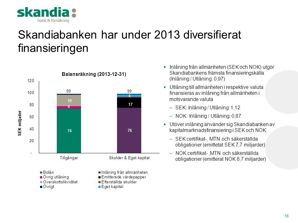 Skandiabanken har under 2013 diversifierat finansieringen  Inlåning från allmänheten (SEK och NOK) utgör Skandiabankens främsta finansieringskälla (I