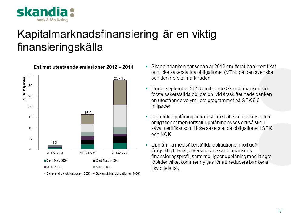 Kapitalmarknadsfinansiering är en viktig finansieringskälla 17  Skandiabanken har sedan år 2012 emitterat bankcertifikat och icke säkerställda obliga