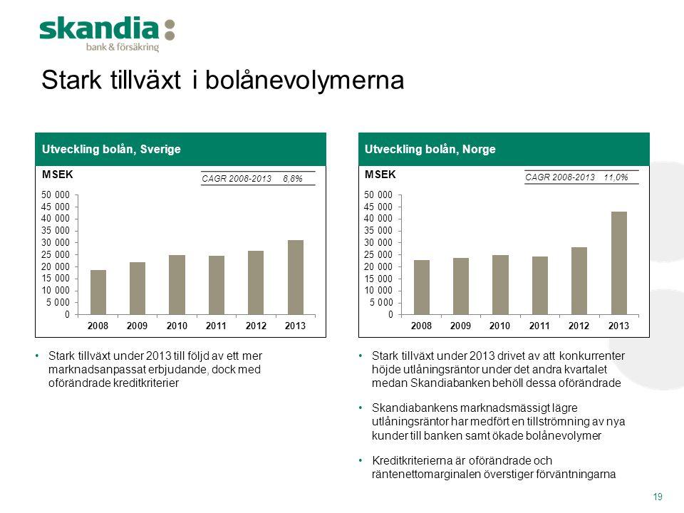 Stark tillväxt i bolånevolymerna 19 Utveckling bolån, NorgeUtveckling bolån, Sverige •Stark tillväxt under 2013 till följd av ett mer marknadsanpassat