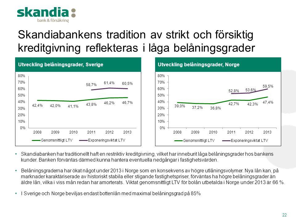 Skandiabankens tradition av strikt och försiktig kreditgivning reflekteras i låga belåningsgrader 22 Utveckling belåningsgrader, NorgeUtveckling belån