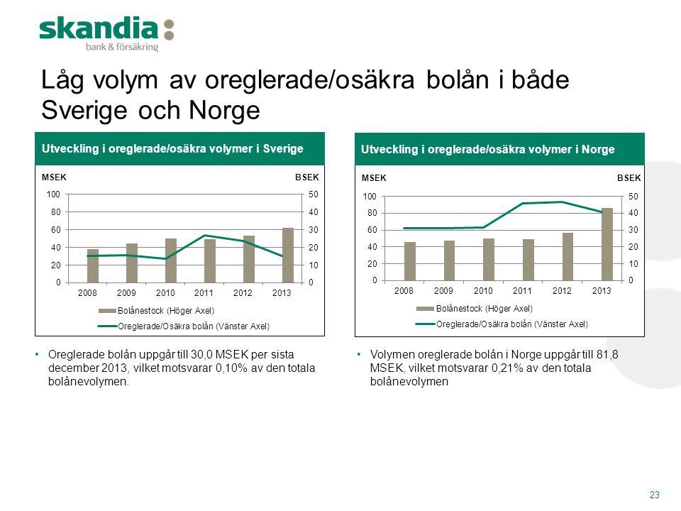 23 Utveckling i oreglerade/osäkra volymer i Sverige •Oreglerade bolån uppgår till 30,0 MSEK per sista december 2013, vilket motsvarar 0,10% av den tot