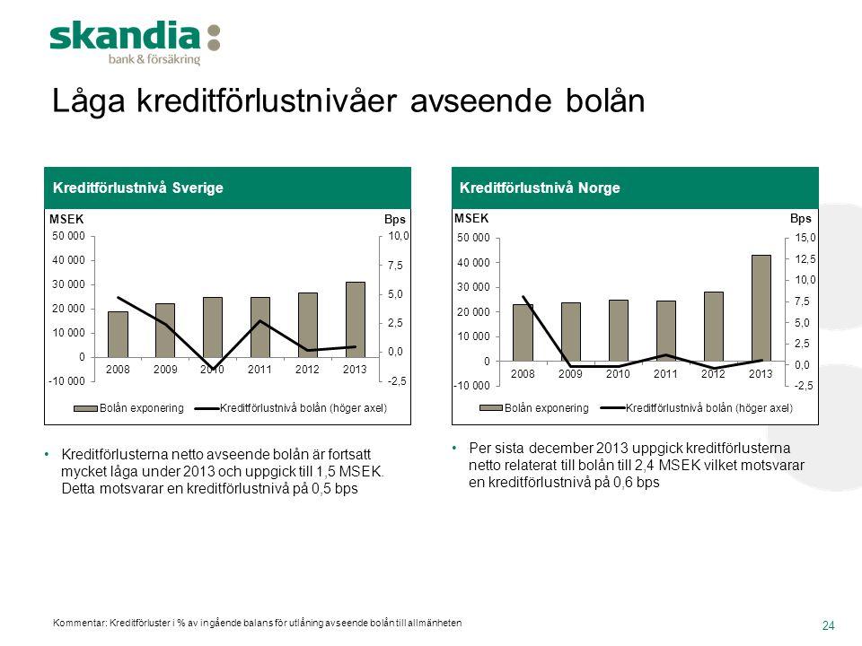 Låga kreditförlustnivåer avseende bolån 24 Kreditförlustnivå NorgeKreditförlustnivå Sverige •Kreditförlusterna netto avseende bolån är fortsatt mycket