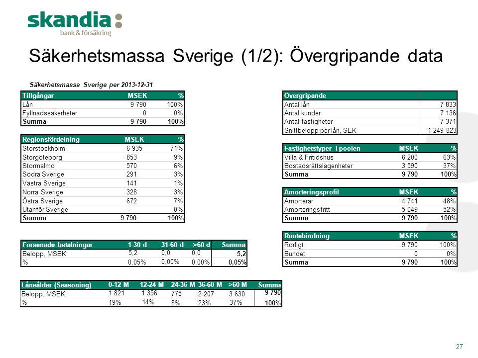 Säkerhetsmassa Sverige (1/2): Övergripande data 27 Säkerhetsmassa Sverige per 2013-12-31 TillgångarMSEK%Övergripande Lån9 790100%Antal lån7 833 Fyllna