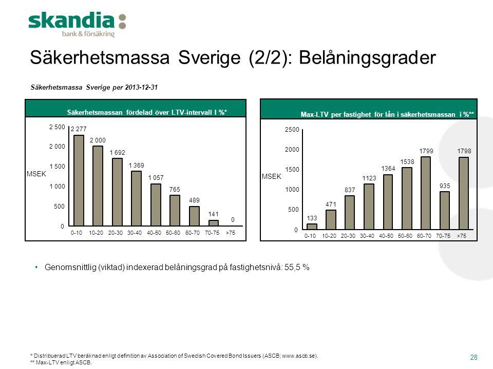 Säkerhetsmassa Sverige (2/2): Belåningsgrader 28 •Genomsnittlig (viktad) indexerad belåningsgrad på fastighetsnivå: 55,5 % Säkerhetsmassa Sverige per