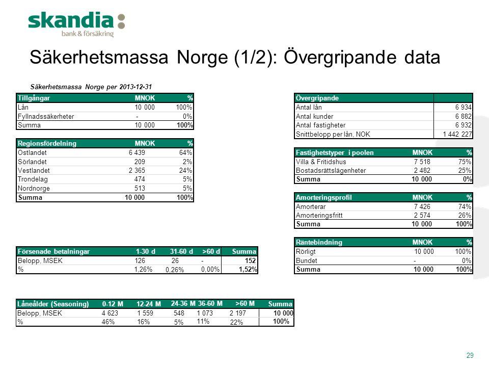 Säkerhetsmassa Norge (1/2): Övergripande data 29 Säkerhetsmassa Norge per 2013-12-31 TillgångarMNOK%Övergripande Lån 10 000 100%Antal lån6 934 Fyllnad