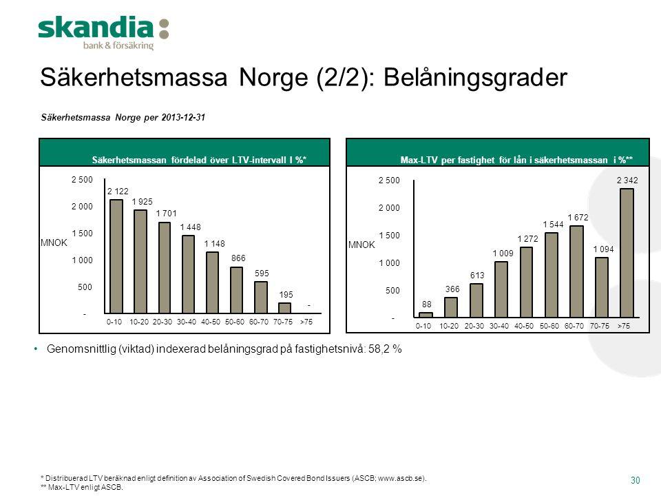 Säkerhetsmassa Norge (2/2): Belåningsgrader 30 Säkerhetsmassa Norge per 2013-12-31 •Genomsnittlig (viktad) indexerad belåningsgrad på fastighetsnivå: