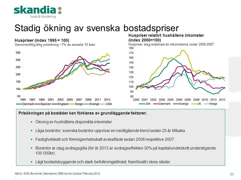 33 Huspriser (index 1995 = 100) Genomsnittlig årlig prisökning ~7% de senaste 15 åren Huspriser relativt hushållens inkomster (index 2000=100) Huspris